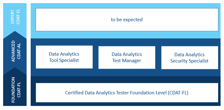 Data Analytics Testing Foundation training